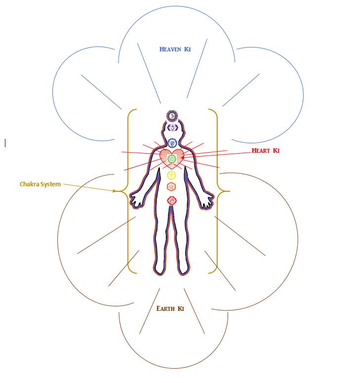 Diagram of Ki's and Chakras